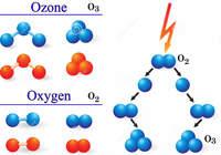 Озоновые дыры: почему после запрета хладагентов они так и не исчезли?
