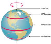 Земля вращается против часовой стрелки