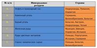 Природные ресурсы европы таблица