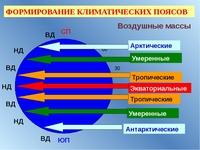 В субарктическом климатическом поясе в летний период