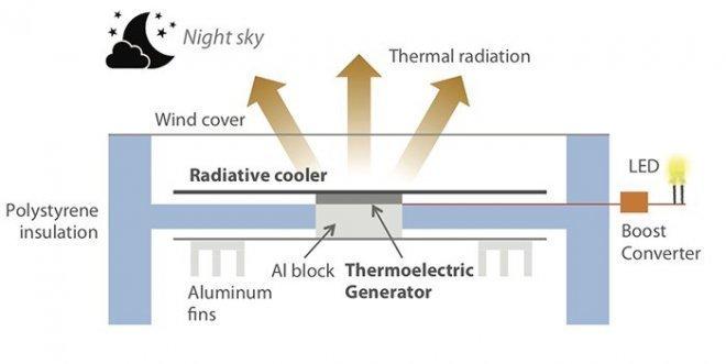 Усовершенствованные солнечные батареи смогут добывать энергию даже в полной темноте